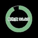 植物度93.6%