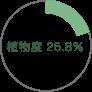 植物度25.8%